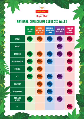 Thumbnail image for the Primary Curriculum Chart- Wales- Dinosaurs activity.