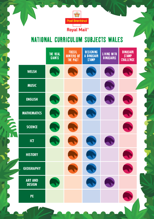 Primary Curriculum Chart- Wales- Dinosaurs