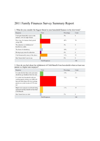 Thumbnail image for the iChild Family Finances Survey 2011 Results activity.