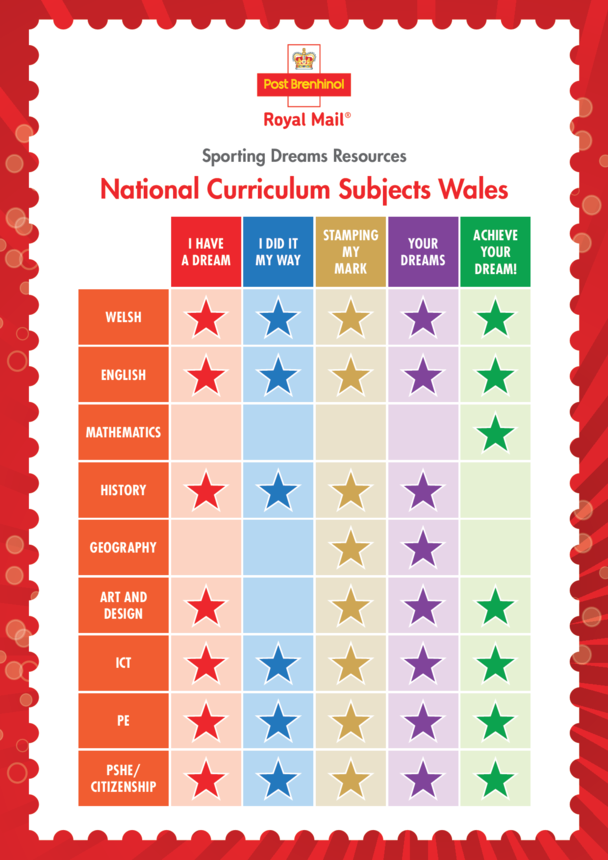 Primary Curriculum Chart- Wales