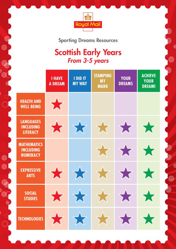 Early Years Curriculum Chart- Scotland