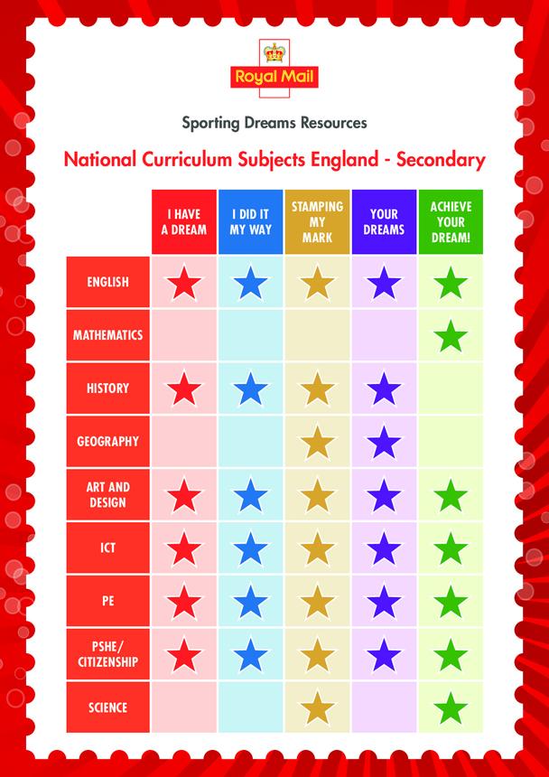 Secondary Curriculum Chart- England
