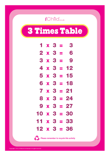 Thumbnail image for the (03) Three Times Tables activity.