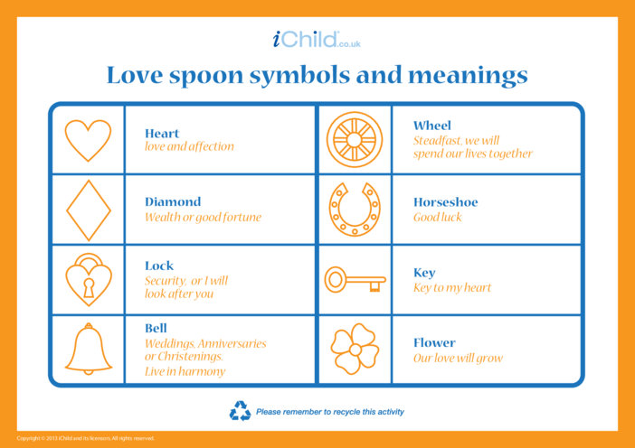 Thumbnail image for the Love Spoon Symbols & Meanings activity.