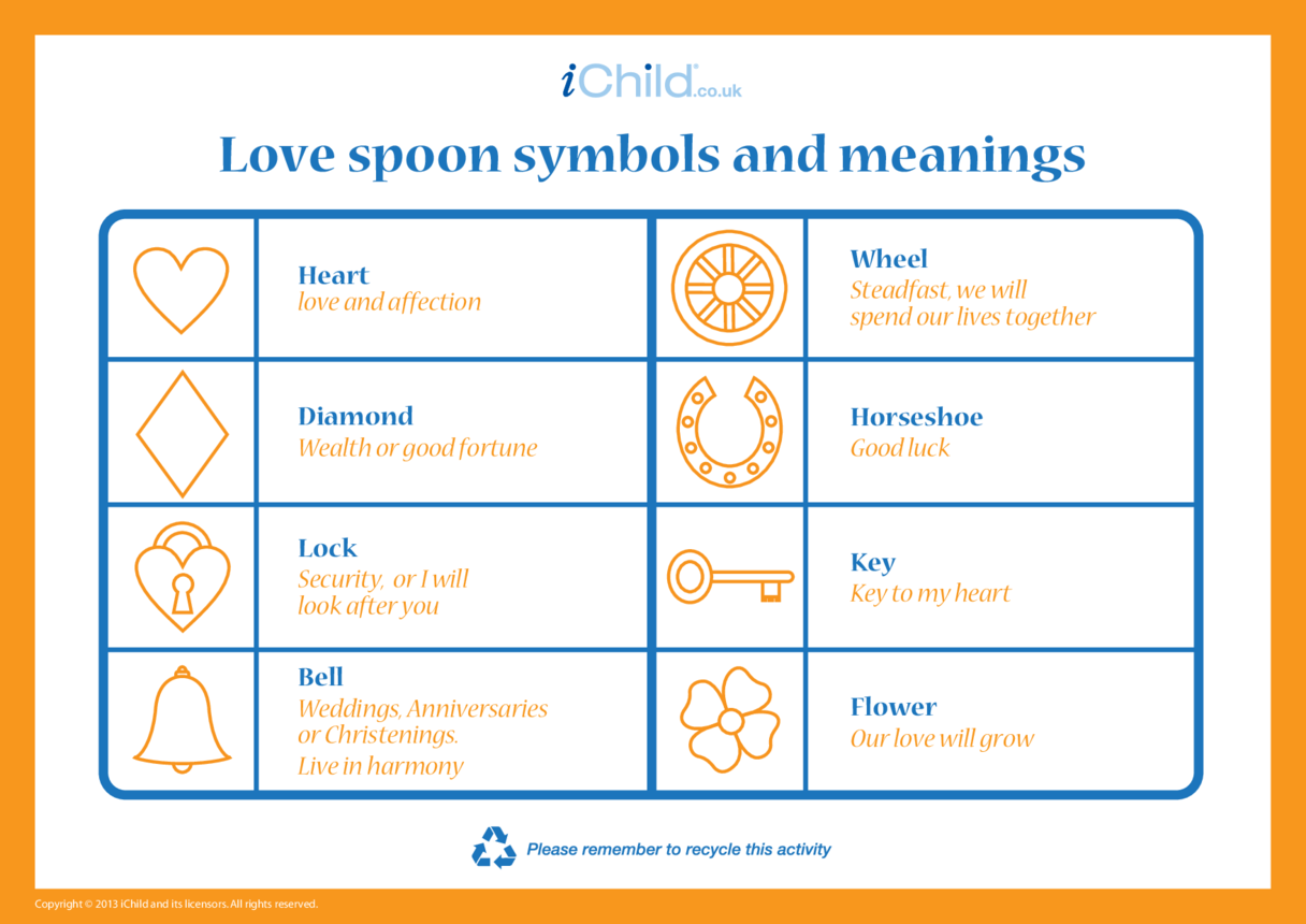 Love Spoon Symbols & Meanings