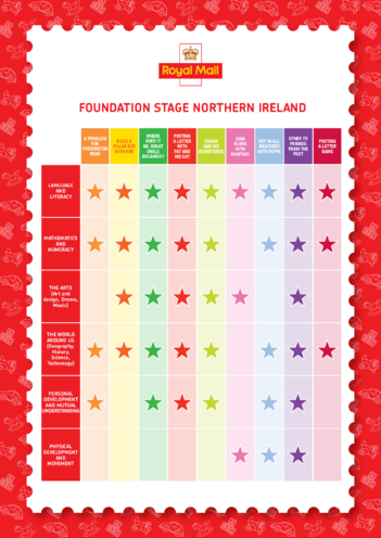Thumbnail image for the Curriculum Chart - Northern Ireland Foundation Stage - Classic Children's TV activity.