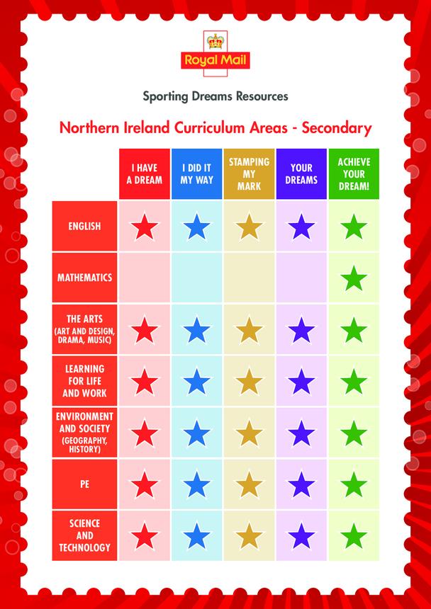 Secondary Curriculum Chart- Northern Ireland