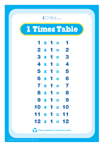 Thumbnail image for the (01) One Times Tables activity.
