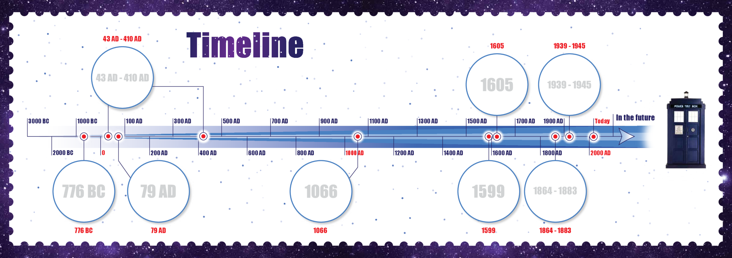 Primary 1) Time Travel Timeline A3