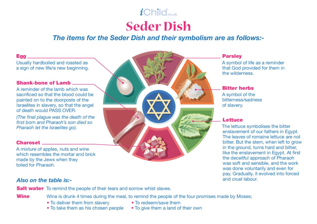 Seder Dish