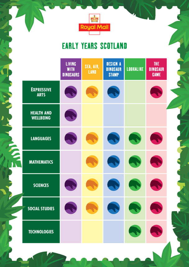 Early Years (EYFS) Curriculum Chart- Scotland