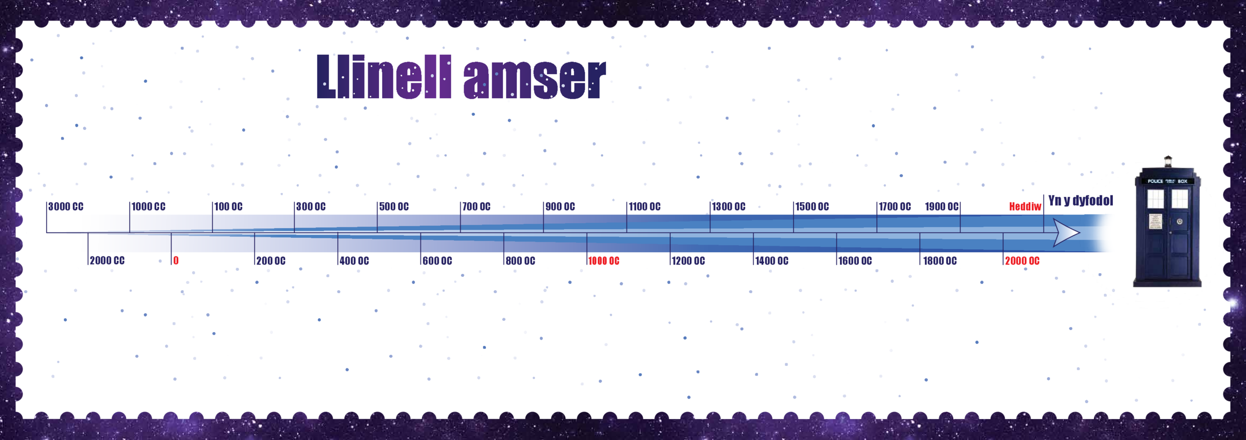 Welsh Language, Primary 1) Time Travel Timeline A3 (Blank)