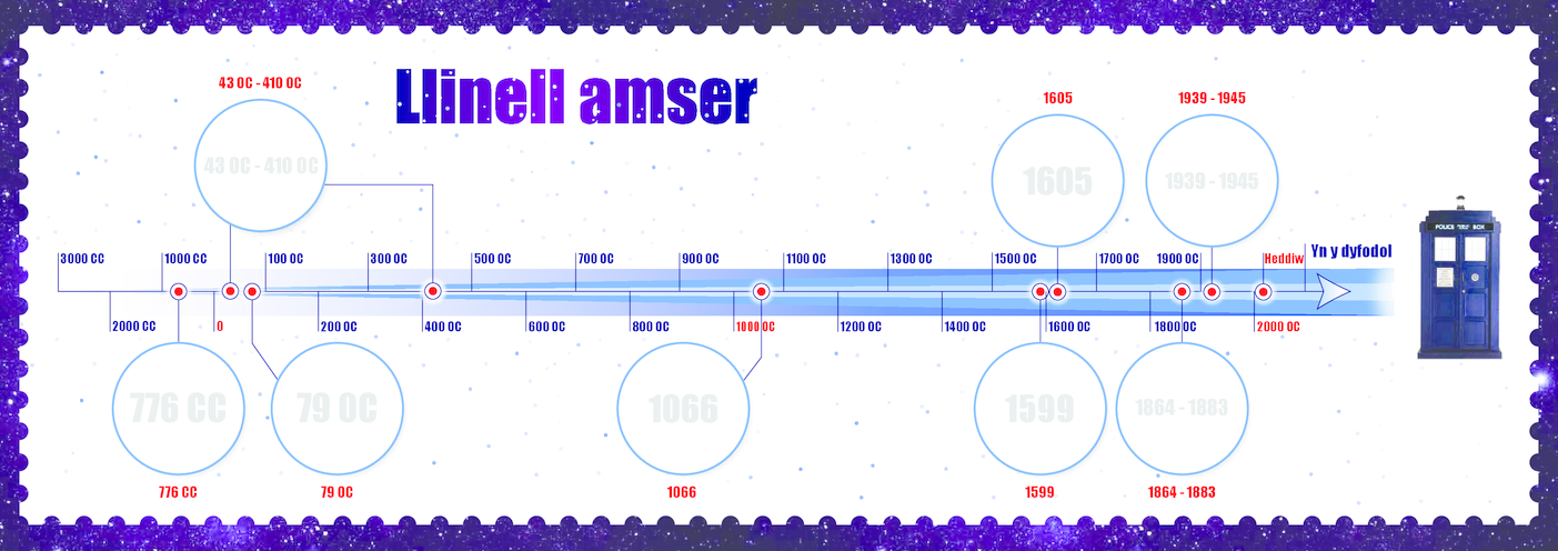 Thumbnail image for the Welsh Language, Primary 1) Time Travel Timeline A3 activity.