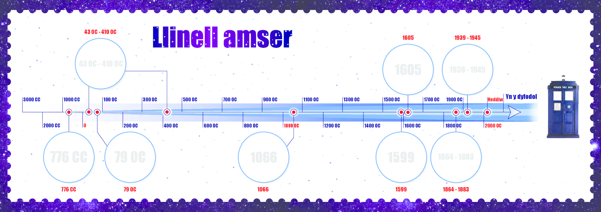 Welsh Language, Primary 1) Time Travel Timeline A3