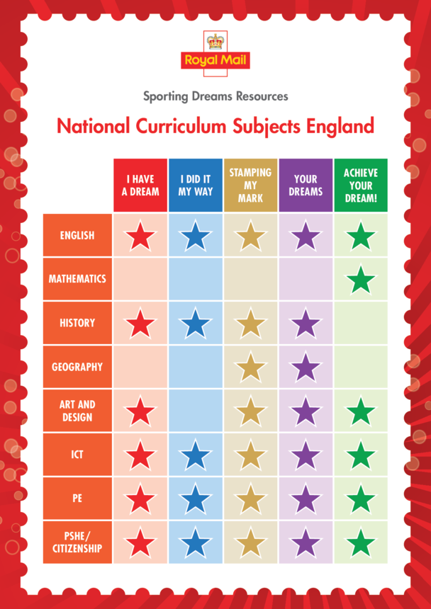 Primary Curriculum Chart- England