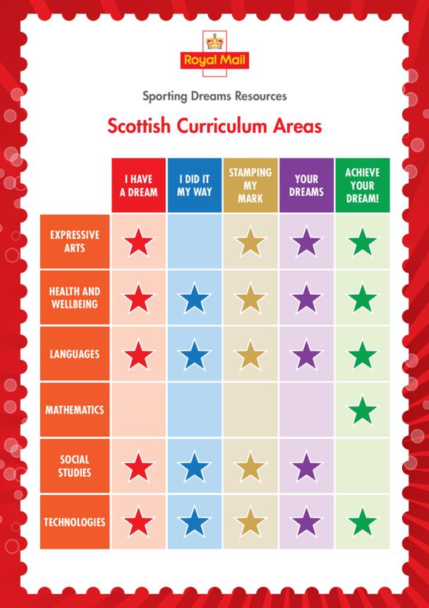 Primary Curriculum Chart- Scotland