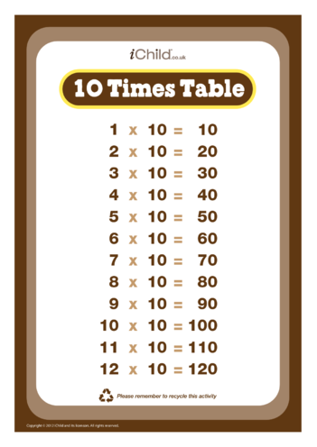 Thumbnail image for the (10) Ten Times Tables activity.