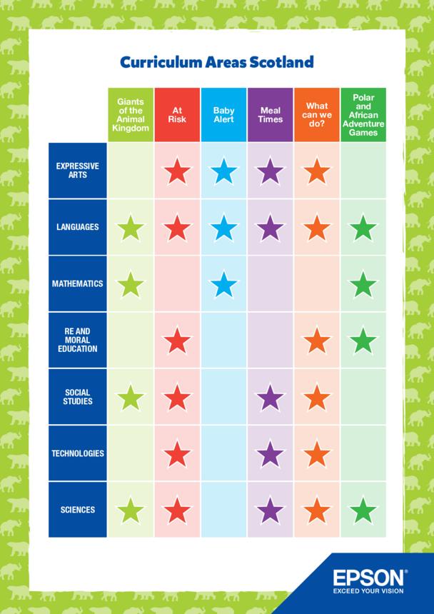 Primary Curriculum Chart- Scotland- Elephants & Polar Bears