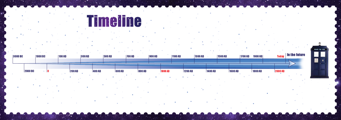 Thumbnail image for the Primary 1) Time Travel Timeline A3 (Blank) activity.