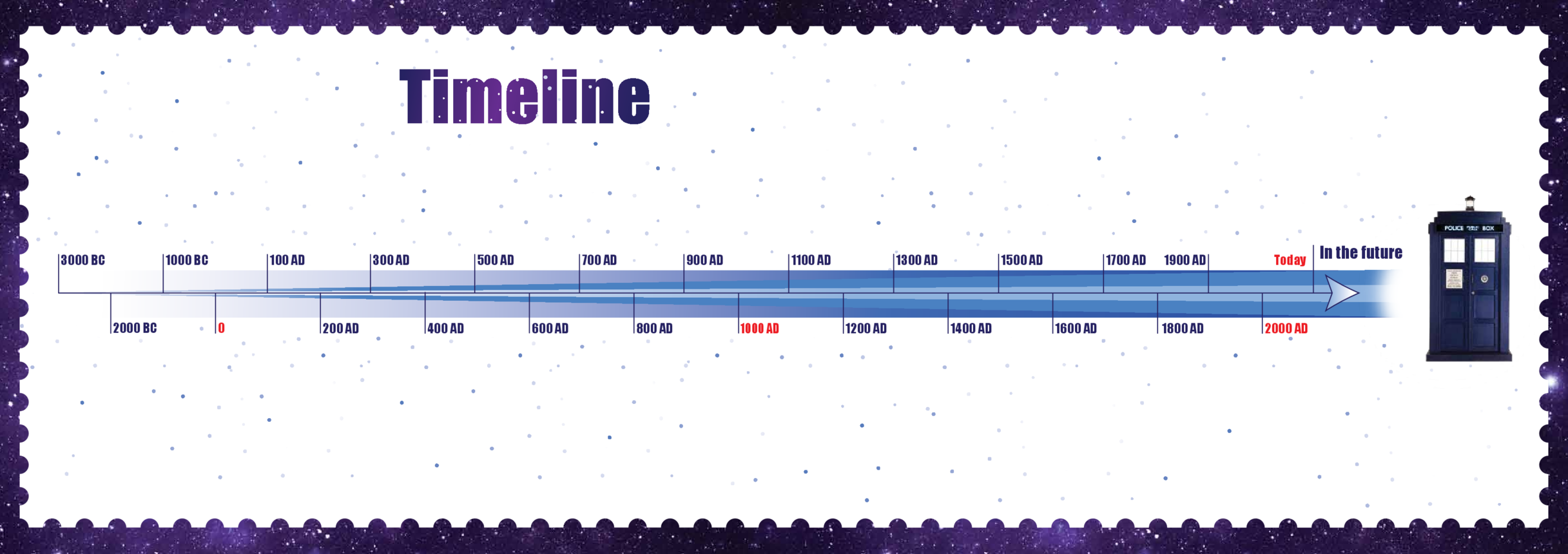 Primary 1) Time Travel Timeline A3 (Blank)