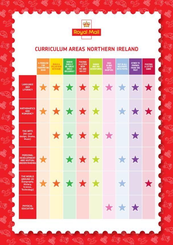 Curriculum Chart - Northern Ireland Curriculum Areas - Classic Children's TV