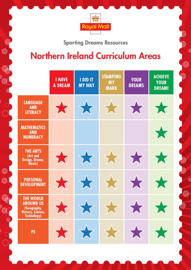 Primary Curriculum Chart- Northern Ireland