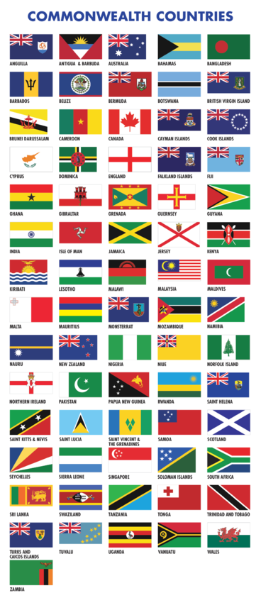 Commonwealth Games Flags of all Countries
