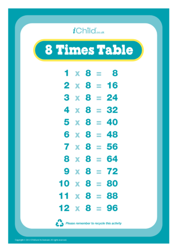 Thumbnail image for the (08) Eight Times Tables activity.
