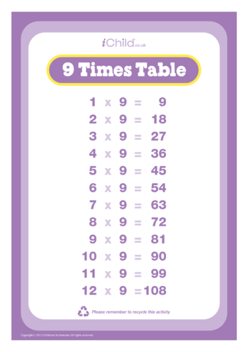 Thumbnail image for the (09) Nine Times Tables activity.