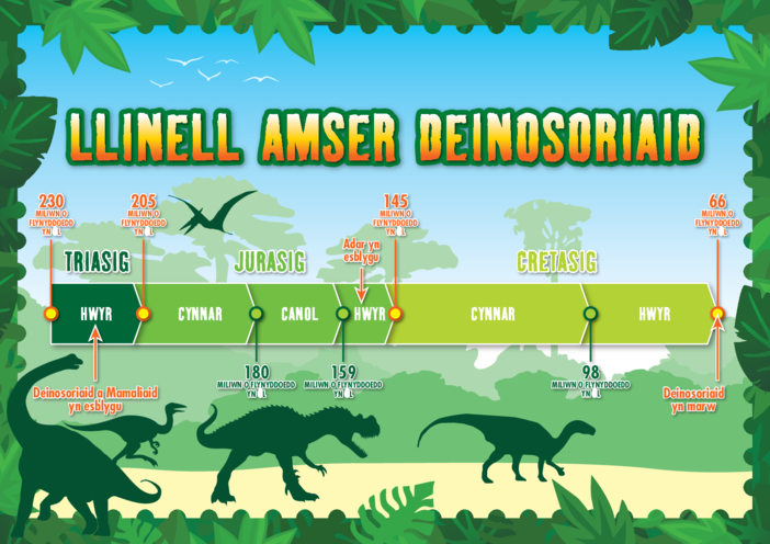 Thumbnail image for the Welsh Language Primary 1) The Real Giants- Dinosaur Timeline A3 activity.
