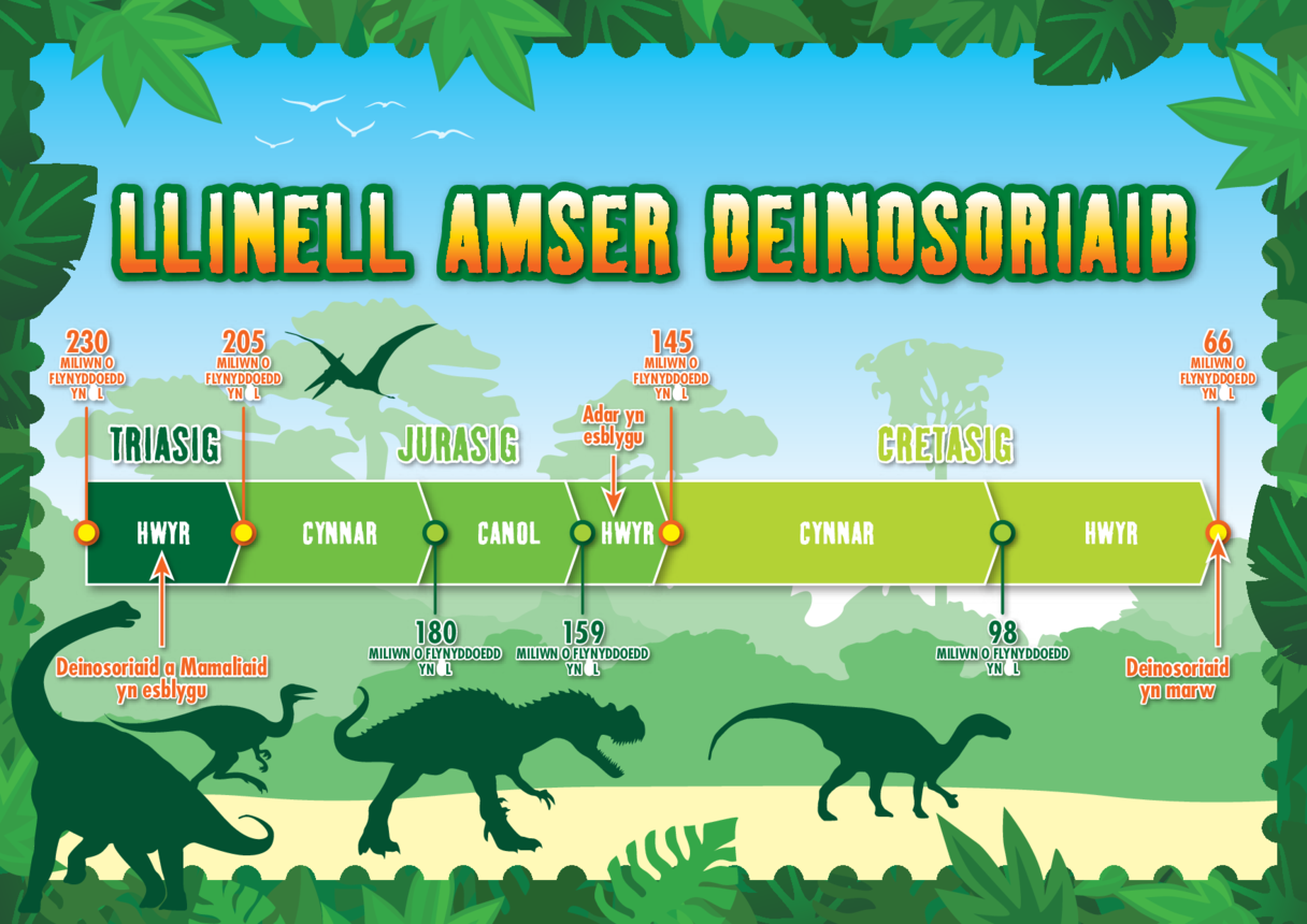 Welsh Language Primary 1) The Real Giants- Dinosaur Timeline A3