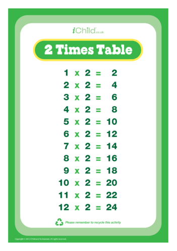 Thumbnail image for the (02) Two Times Tables activity.